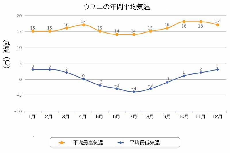 ウユニ塩湖の年間平均気温