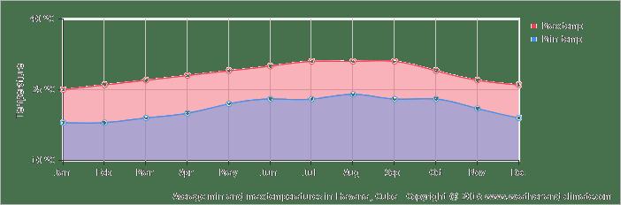 ハバナの年間平均気温